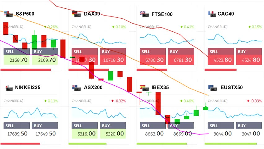 All world main stock indices price changing (with downward trend chart). S&P500,DAX,CAC,FTSE,NIKKEI new, unique, quality | Shutterstock HD Video #21318208