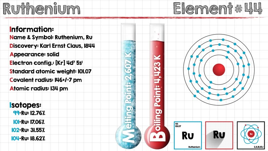 Header of ruthenium