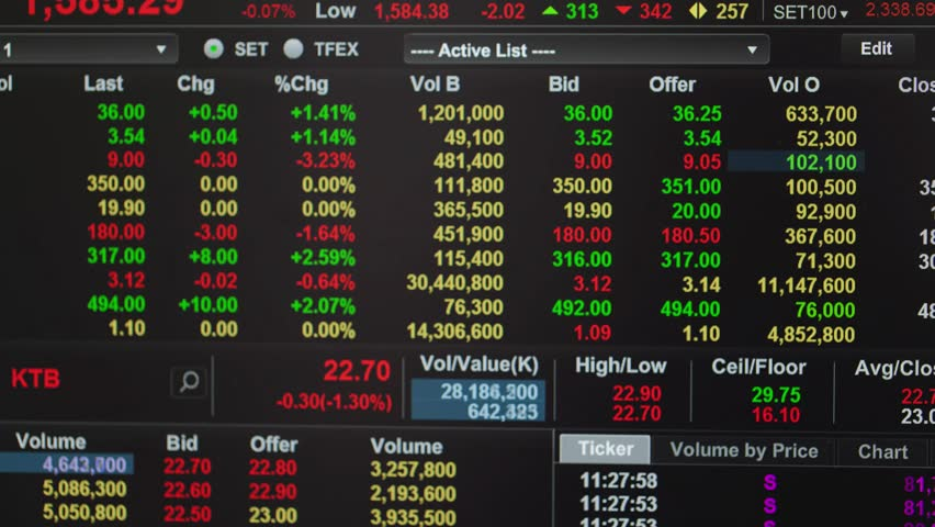 Real Stock Market Trading Screen Timelapse Stock Footage Video 1552111 | Shutterstock